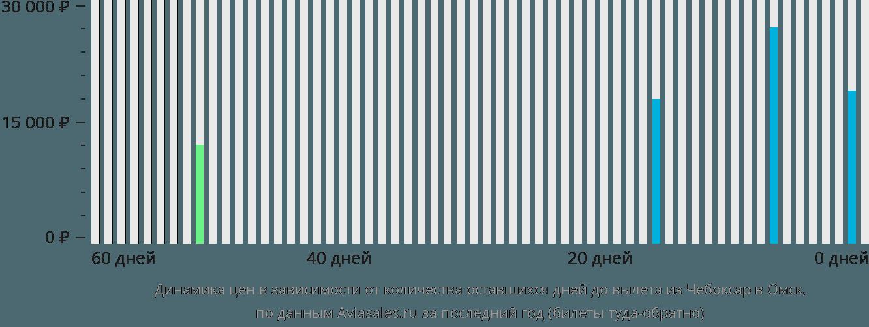 Динамика цен в зависимости от количества оставшихся дней до вылета из Чебоксар в Омск