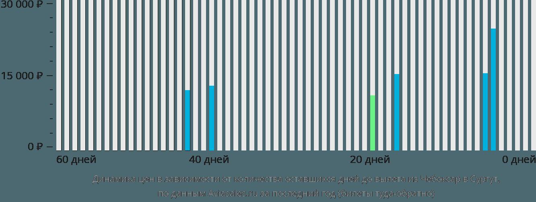 Динамика цен в зависимости от количества оставшихся дней до вылета из Чебоксар в Сургут