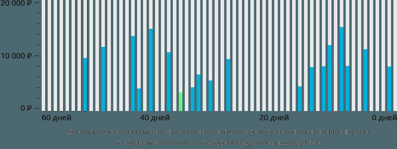 Динамика цен в зависимости от количества оставшихся дней до вылета из Катании в Берлин