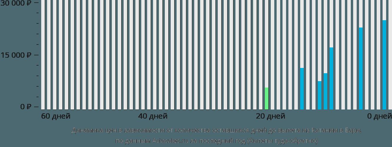 Динамика цен в зависимости от количества оставшихся дней до вылета из Катании в Бари