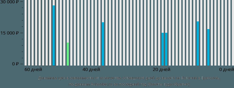 Динамика цен в зависимости от количества оставшихся дней до вылета из Катании в Брюссель