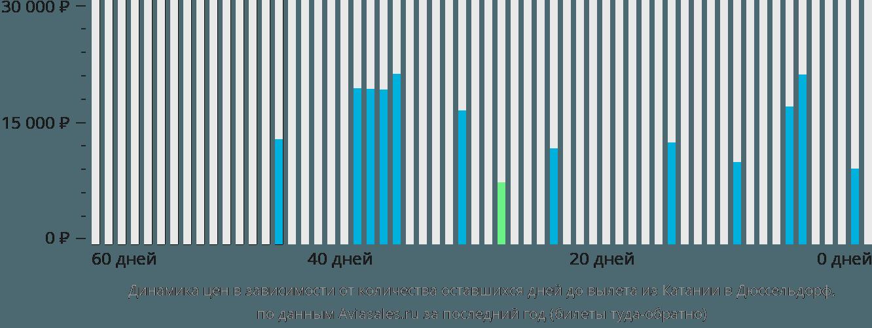 Динамика цен в зависимости от количества оставшихся дней до вылета из Катании в Дюссельдорф