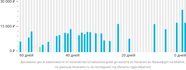 Динамика цен в зависимости от количества оставшихся дней до вылета из Катании во Франкфурт-на-Майне