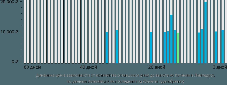 Динамика цен в зависимости от количества оставшихся дней до вылета из Катании в Лампедузу