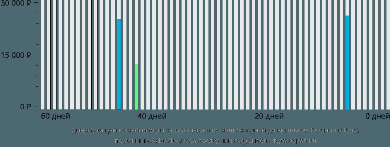 Динамика цен в зависимости от количества оставшихся дней до вылета из Катании в Ригу