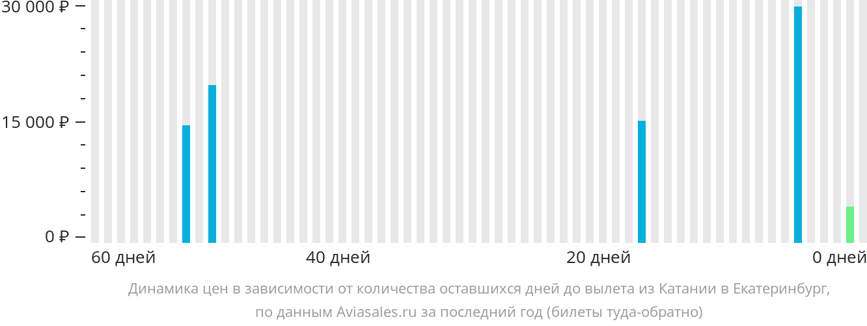 Динамика цен в зависимости от количества оставшихся дней до вылета из Катании в Екатеринбург