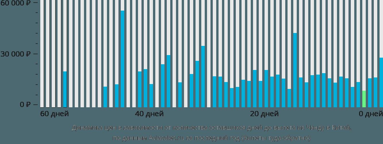Динамика цен в зависимости от количества оставшихся дней до вылета из Чэнду в Китай