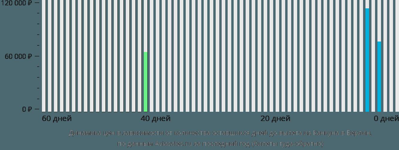 Динамика цен в зависимости от количества оставшихся дней до вылета из Канкуна в Берлин
