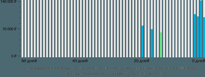 Динамика цен в зависимости от количества оставшихся дней до вылета из Канкуна в Санкт-Петербург