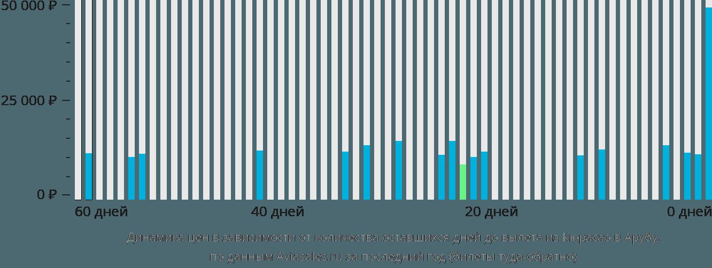 Динамика цен в зависимости от количества оставшихся дней до вылета из Кюрасао в Арубу