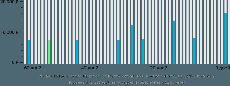 Динамика цен в зависимости от количества оставшихся дней до вылета из Кюрасао в Бонэйр
