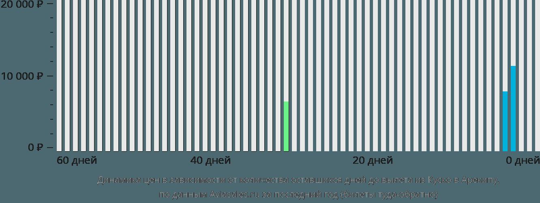 Динамика цен в зависимости от количества оставшихся дней до вылета из Куско в Арекипу