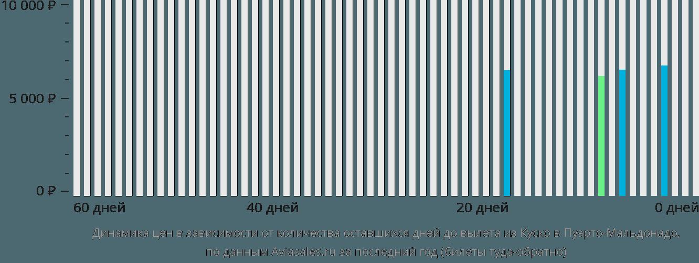 Динамика цен в зависимости от количества оставшихся дней до вылета из Куско в Пуэрто-Мальдонадо
