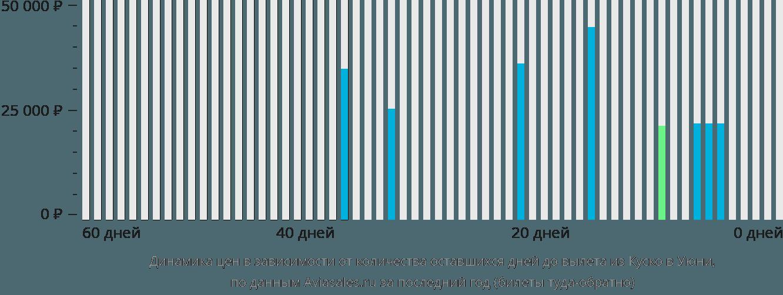 Динамика цен в зависимости от количества оставшихся дней до вылета из Куско в Уюни