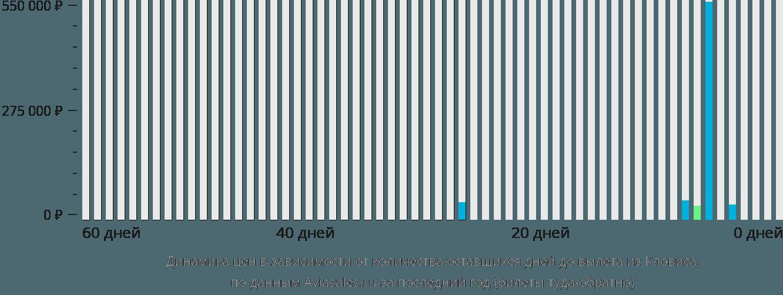 Динамика цен в зависимости от количества оставшихся дней до вылета из Кловиса