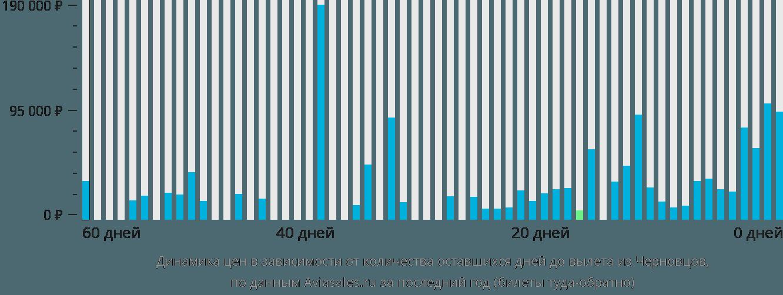 Динамика цен в зависимости от количества оставшихся дней до вылета из Черновцов