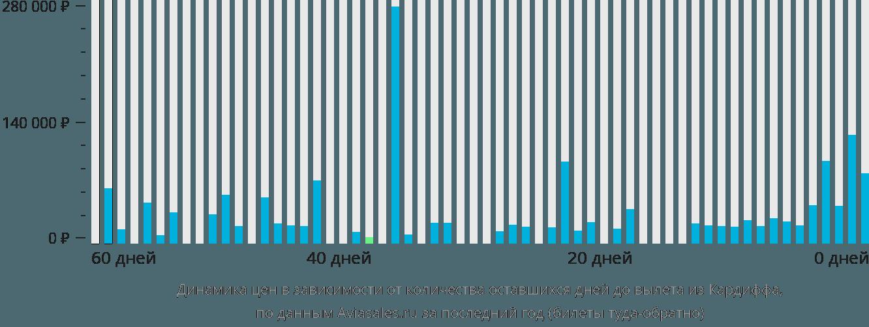 Динамика цен в зависимости от количества оставшихся дней до вылета из Кардиффа