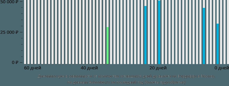 Динамика цен в зависимости от количества оставшихся дней до вылета из Кардиффа в Москву