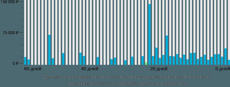 Динамика цен в зависимости от количества оставшихся дней до вылета из Константины