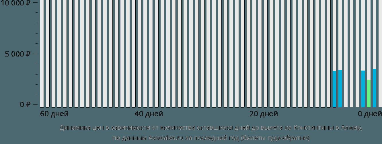 Динамика цен в зависимости от количества оставшихся дней до вылета из Константины в Алжир