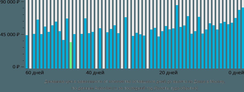 Динамика цен в зависимости от количества оставшихся дней до вылета из Дакки в Москву