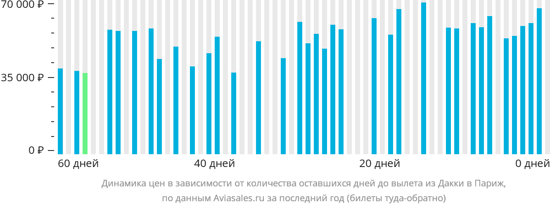 Динамика цен в зависимости от количества оставшихся дней до вылета из Дакки в Париж