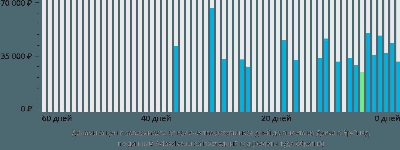Динамика цен в зависимости от количества оставшихся дней до вылета из Дакки в Эр-Рияд