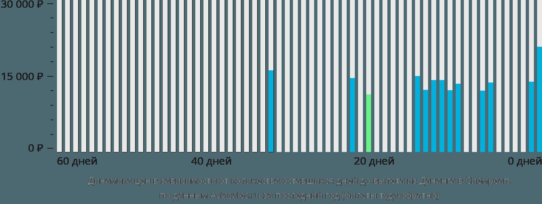 Динамика цен в зависимости от количества оставшихся дней до вылета из Дананга в Сиемреап
