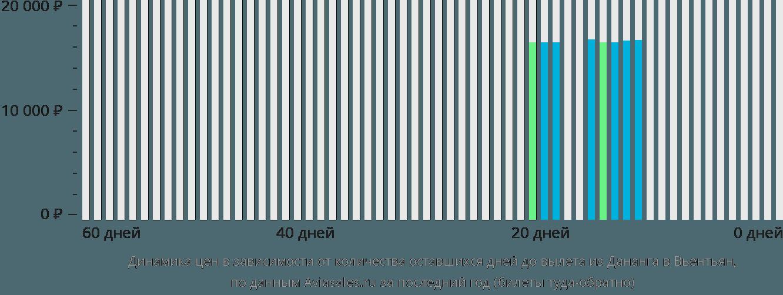 Динамика цен в зависимости от количества оставшихся дней до вылета из Дананга в Вьентьян
