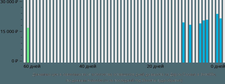 Динамика цен в зависимости от количества оставшихся дней до вылета из Дар-эс-Салама в Энтеббе