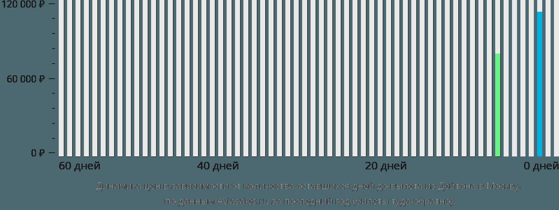 Динамика цен в зависимости от количества оставшихся дней до вылета из Дейтона в Москву