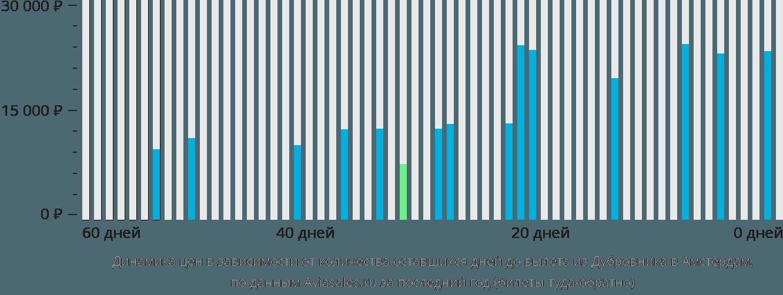 Динамика цен в зависимости от количества оставшихся дней до вылета из Дубровника в Амстердам