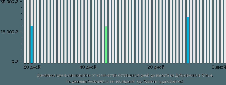 Динамика цен в зависимости от количества оставшихся дней до вылета из Дубровника в Кёльн