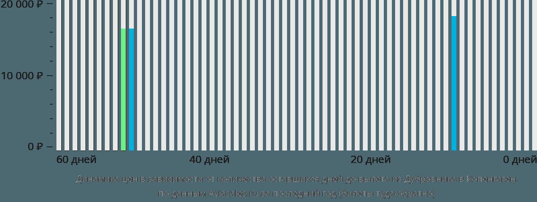 Динамика цен в зависимости от количества оставшихся дней до вылета из Дубровника в Копенгаген