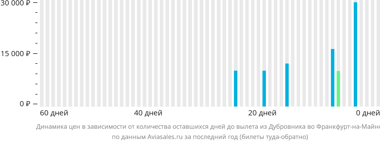 Динамика цен в зависимости от количества оставшихся дней до вылета из Дубровника во Франкфурт-на-Майне