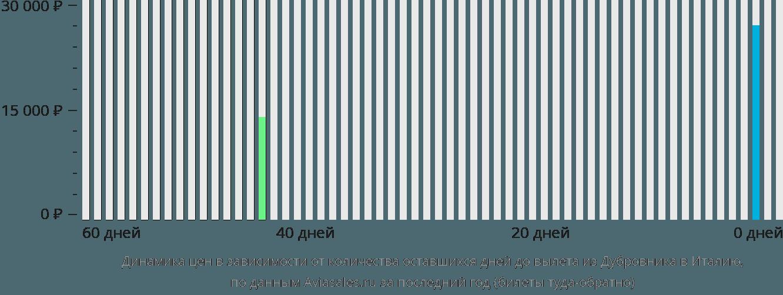 Динамика цен в зависимости от количества оставшихся дней до вылета из Дубровника в Италию