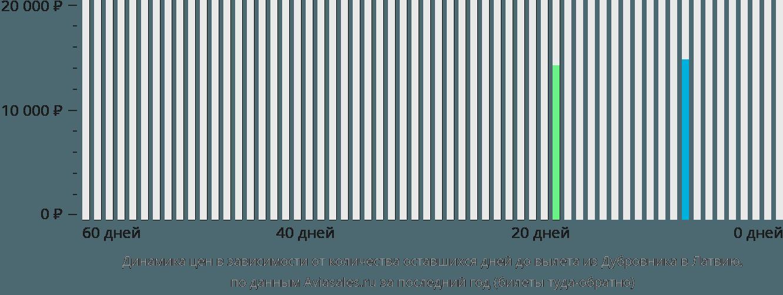 Динамика цен в зависимости от количества оставшихся дней до вылета из Дубровника в Латвию