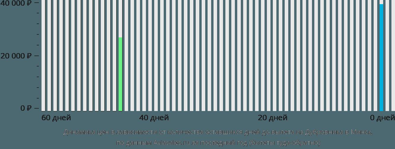 Динамика цен в зависимости от количества оставшихся дней до вылета из Дубровника в Минск