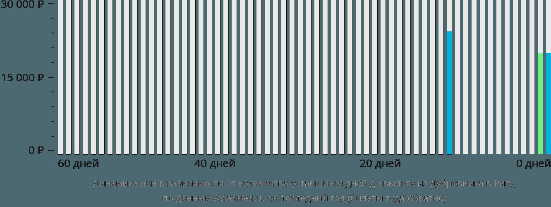 Динамика цен в зависимости от количества оставшихся дней до вылета из Дубровника в Ригу
