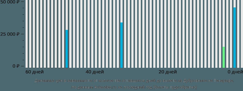 Динамика цен в зависимости от количества оставшихся дней до вылета из Дубровника на Тенерифе