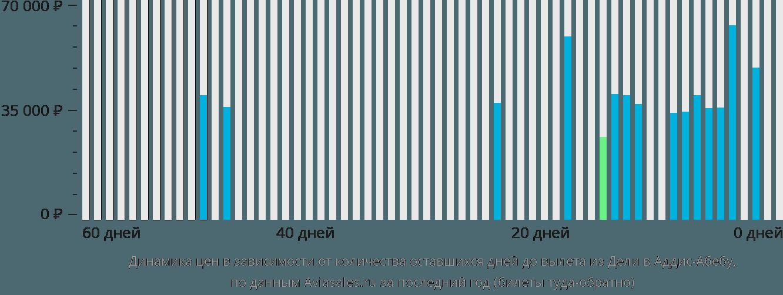 Динамика цен в зависимости от количества оставшихся дней до вылета из Дели в Аддис-Абебу