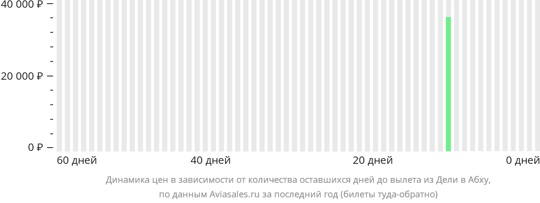 Динамика цен в зависимости от количества оставшихся дней до вылета из Дели в Абху