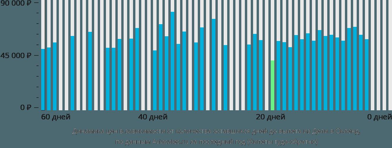 Динамика цен в зависимости от количества оставшихся дней до вылета из Дели в Окленд