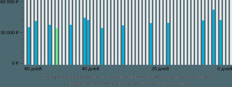 Динамика цен в зависимости от количества оставшихся дней до вылета из Дели в Афины