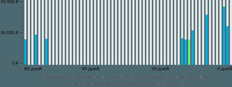 Динамика цен в зависимости от количества оставшихся дней до вылета из Дели в Пекин