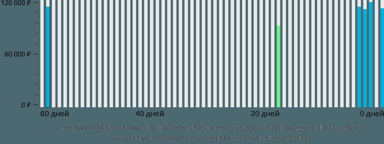 Динамика цен в зависимости от количества оставшихся дней до вылета из Дели в Буэнос-Айрес