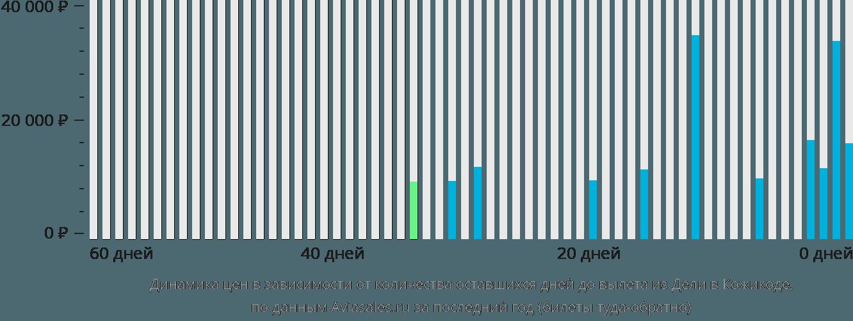 Динамика цен в зависимости от количества оставшихся дней до вылета из Дели в Кожикоде