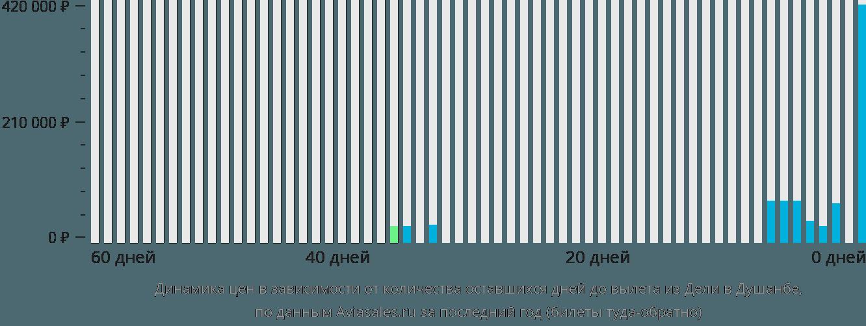 Динамика цен в зависимости от количества оставшихся дней до вылета из Дели в Душанбе