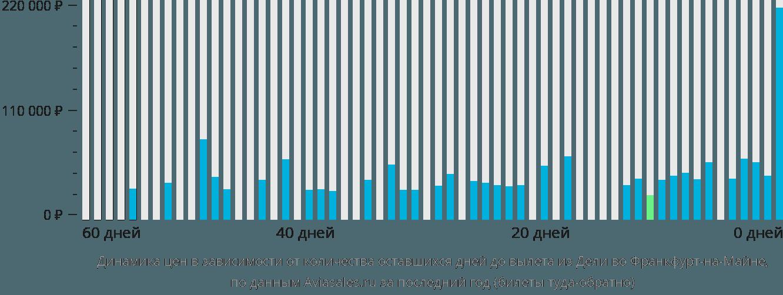 Динамика цен в зависимости от количества оставшихся дней до вылета из Дели во Франкфурт-на-Майне