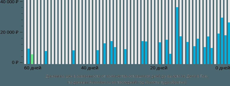 Динамика цен в зависимости от количества оставшихся дней до вылета из Дели в Гаю
